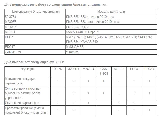 ДК-5 перечень поддерживаемых электронных блоков управления