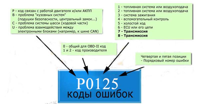 расшифровка ошибок obd2
